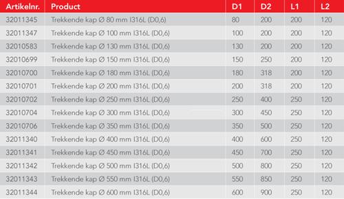 Trekkende kap diameter  500 mm I316L (D0,6)-3