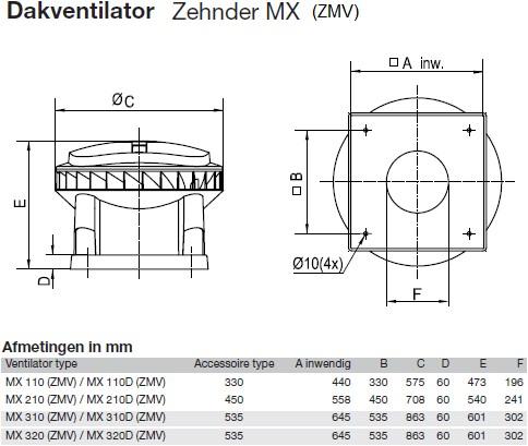 Zehnder - J.E. StorkAir dakventilator MX210D 3701m3/h met werkschakelaar - 400V-2