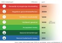 CO2 Ruimtesensor - Bedieningsschakelaar 230v-2