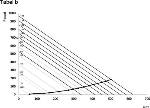 Orcon Grafiek B