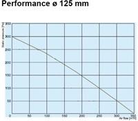 Buisventilator metaal Ø125mm AKM125-2