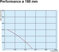 Buisventilator metaal Ø160mm AKM160-2