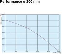 Buisventilator metaal Ø200mm AKM200-2